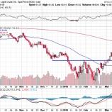 『利上げ回数の下方修正でエネルギー株が買われる理由』の画像