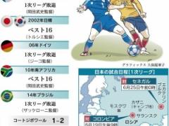 【 ロシアW杯 】日本代表がベスト16以上に進出するために・・・あと半年でやるべきこと