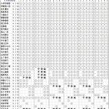 『【乃木坂46】20thシングル『シンクロニシティ』個別握手会 各メンバー部数表が公開!!!』の画像