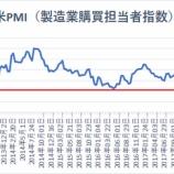 『米PMI(製造業景況指数)、景気拡大と縮小の分かれ目となる50に急接近!米中貿易戦争激化で』の画像