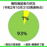 『【新型コロナ】戸田市における10月31日時点の患者数は16人。142人の方が既に退院・療養終了されています。(埼玉県南部保健所からの情報提供)』の画像