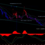 『為替チャートからスイスフランの暴落は予測できた。Crash of the Swiss franc was predictable.』の画像