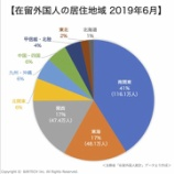 『在留外国人市場統計2020③|在留外国人の居住地域|在日外国人マーケティング』の画像