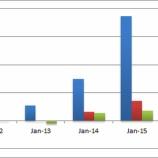 『ウエアラブルのパイオニア、フィットビットは見通し悪化で株価急落!』の画像