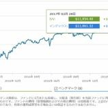 『【トータルリターン:14ヶ月目】S&P500種VSバフェット太郎10種』の画像