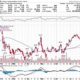 『【VZ】ベライゾン、予想上回り好決算で株価上昇!契約者数も予想上回る!』の画像