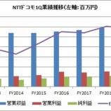 『【NTTドコモ】1Q決算は減収減益!予想はしてたけどね。』の画像