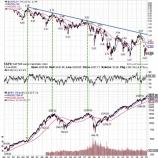 『米10年債利回りの反発は米国株大暴騰のシグナルか』の画像