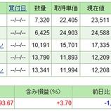 『子供用の積立投資信託トータルリターン☆彡久々更新』の画像