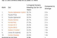 「長年愛される車」 米市場における車種別ランキングでは日本車が独占