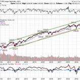 『【大転換】グレートローテーションで米株大暴騰のリスク高まる』の画像