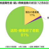 『【新型コロナ】12月8日(火)、埼玉県の現在の陽性者数は、昨日より「45人増」の計1598人に。126人の方が退院・療養終了されました(新たな陽性者は172人)。』の画像