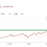 『バフェット太郎、S&P500が3300まで下がる可能性を指摘』の画像