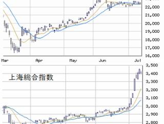 """東京市場(7/10) """"幻のSQ""""にも要注意"""