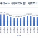 『【中国株】バブルへGO!!』の画像