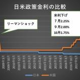 『FRB、リーマンショックやチャイナショック以来のゼロ金利政策実行で景気底上げへ!日本は既にマイナス金利で詰む😇』の画像