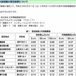 『川口市ホームページでも川口市内10箇所の放射線量測定結果を公表しています』の画像