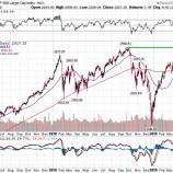 『米国株がさらに一段と上昇する理由』の画像