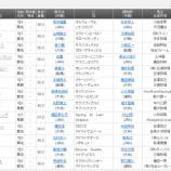 『【予想】東京スプリント2020 コパノキッキング断然』の画像