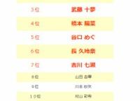 第一回ダイスキ選抜イベント 最終結果発表!選抜メンバー7名は『月刊AKB48グループ新聞 特別号 ダイスキ新聞』に登場!