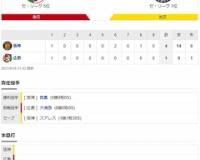 セ・リーグ C 1-4 T[9/10] 阪神・西勇輝5回1失点プロ通算100勝目!!