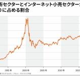 『バフェット太郎、市場平均下回るも悲観的にならない理由』の画像
