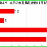 『【新型コロナ】新たな陽性数 1月18日(月)、戸田市12人・蕨市5人・川口市39人・さいたま市33人。埼玉県は210例発表。』の画像