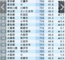 名古屋市職員の給与年間で平均5万7千円余減額へ