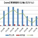 『【XOM】エクソン・モービルのFY2018 4Q決算は好調で、株価も上昇!』の画像
