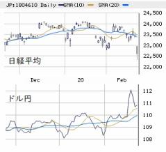 東京市場(2/25) 「米金利低下」主導の回避可能な暴落
