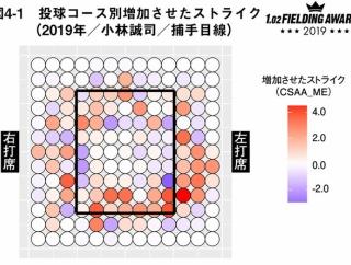 """巨人・小林の""""フレーミング技術"""" 2年連続トップ評価!"""