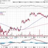 『【PG】プロクター&ギャンブル予想を下回る決算で株価急落も、利益率は着実に改善している!』の画像