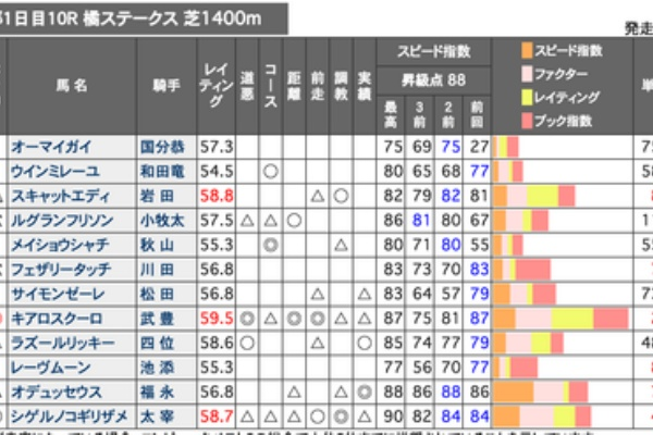 スピード指数 競馬ブック