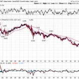『バリュー株投資は死んだのか』の画像