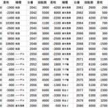 『3/27 エスパス上野本館 ゴトー軍団』の画像