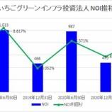 『いちごグリーンインフラ投資法人・第6期(2021年6月期)決算・一口当たり分配金は3,922円』の画像