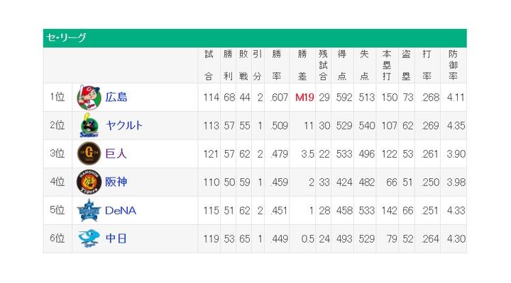 セリーグ順位!3位巨人と4位阪神が2ゲーム差・・・