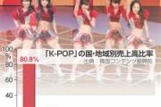 全部のK-POP歌手の収益合計、たったの9億円ということが判明ww