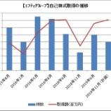 『【エフティグループ】株価急騰!!今年2回目の自社株買いを決議したよ』の画像