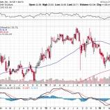 『株主利回りでダウ最強のファイザーは予想を上回る好決算で株価上昇!』の画像