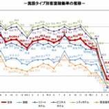 『観光庁-宿泊旅行統計調査(2020年7月)』の画像
