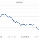 『トルコリラの暴落は世界経済の新たなリスクとなり得るか』の画像