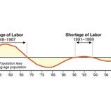 『【108年の歴史】2050年にかけて米国株が大暴騰する理由』の画像