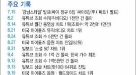 韓国メディア「快挙だ」…江南スタイルのYouTube再生回数が8億回を突破