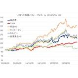 『日清食品HD、本当の不振は中国でなく、明星食品と低温事業なのでは?』の画像