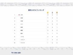 【東京五輪】国別メダルランキング、日本1位!!!!!!