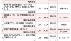 【速報】元乃木坂46 伊藤万理華写真集「エトランゼ」が累計24000部越え
