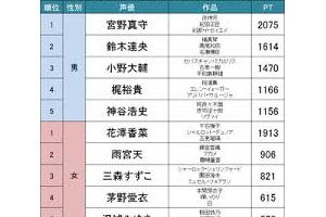 【調査】魅力は声だけじゃない!?アニメファンが選ぶ「もっとも美しいorイケメンな声優さん」TOP20!