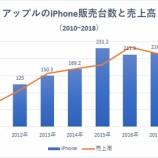『【悲報】アップルの値上げ戦略限界で、利益成長頭打ちか』の画像