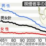 『減少続くスモーカー 平成30年間で半分に 男性61.1%→27.8%』の画像